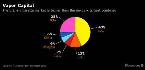 Vaping Industry Graph from Bloomberg